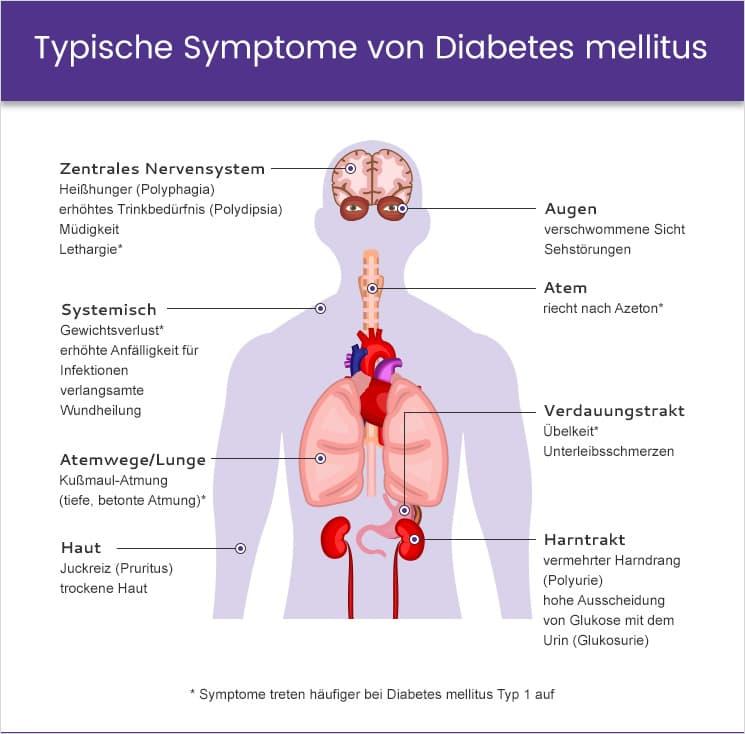 Diabetes durst symptome