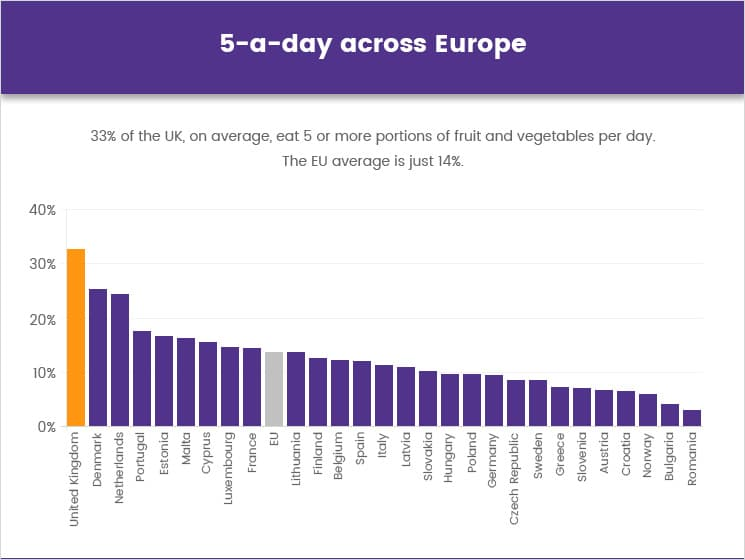 5-a-day percentages across Europe
