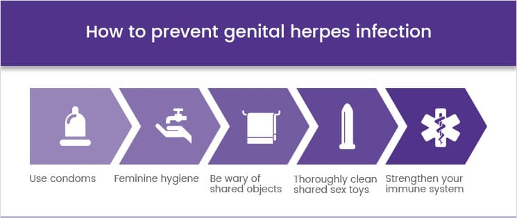 How to prevent genital herpes infection