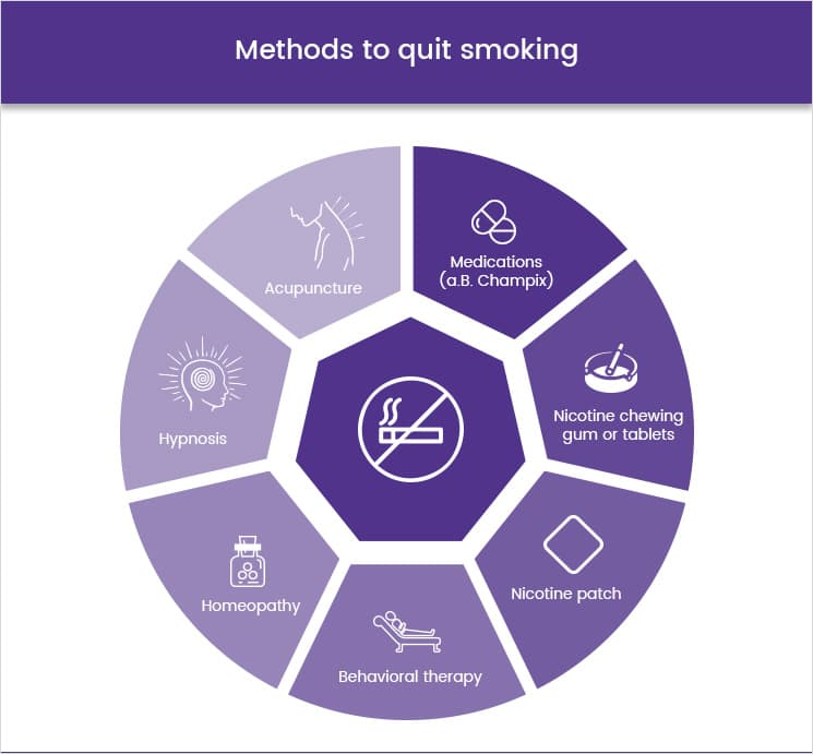 Methods to quit smoking