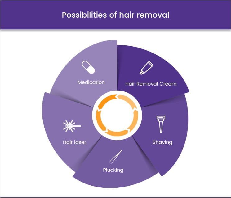 Possibilities of hair removal