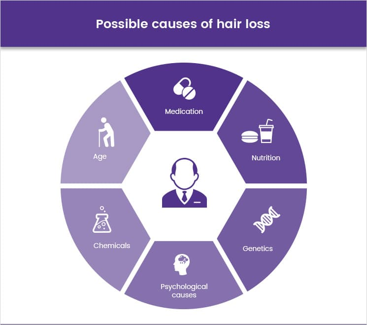 Possible causes of hair loss