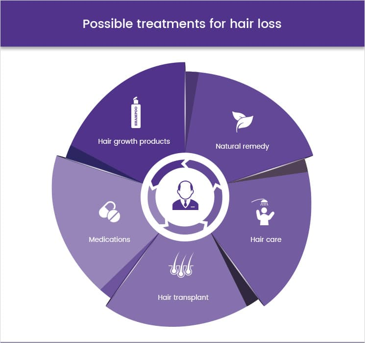 Possible treatments for hair loss