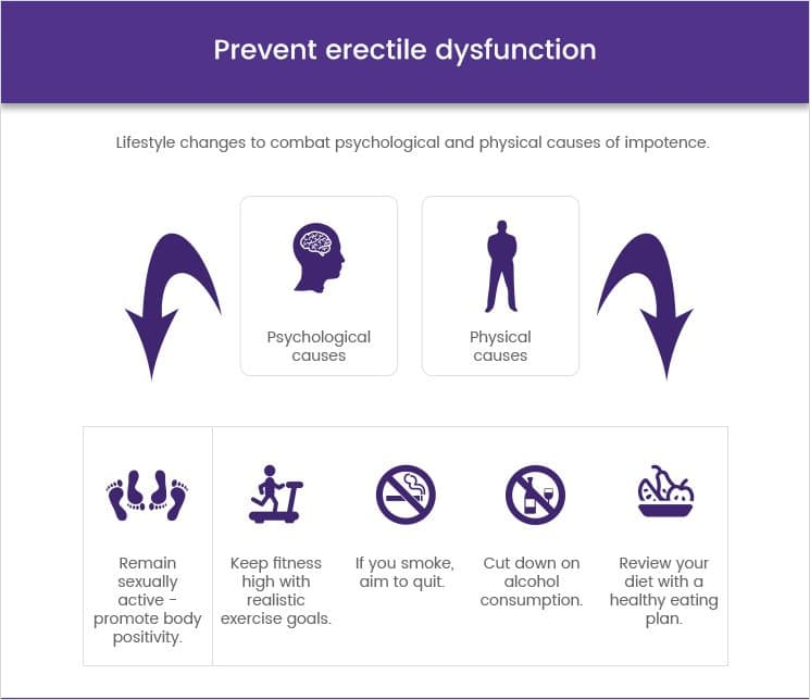 Prevent erectile dysfunction