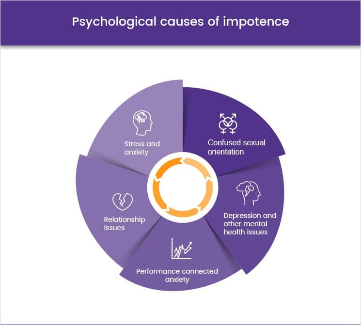 Psychological causes of impotence