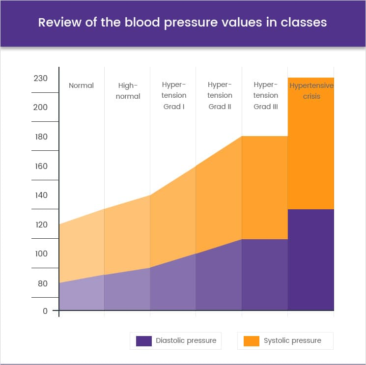 Review of the blood pressure values in classes