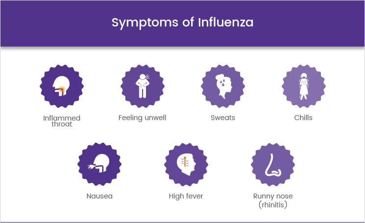 Symptoms of an influenza flu