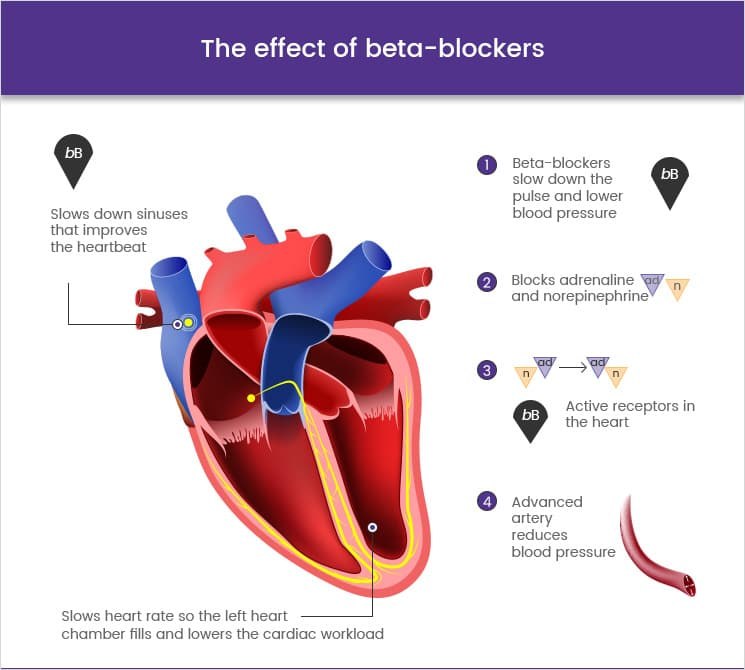 The effect of beta blockers