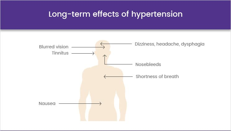 Typical symptoms of hypertension