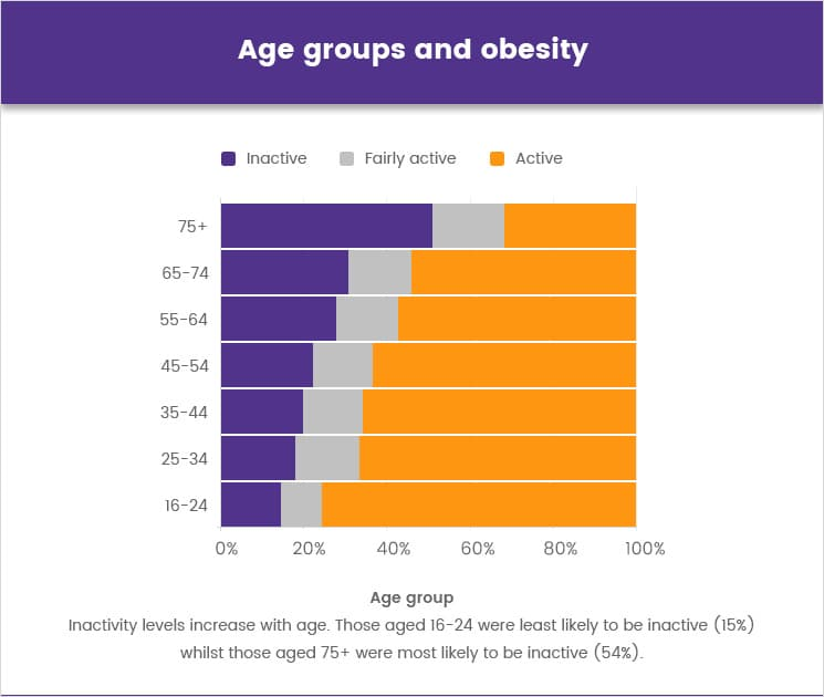 Age groups and obesity