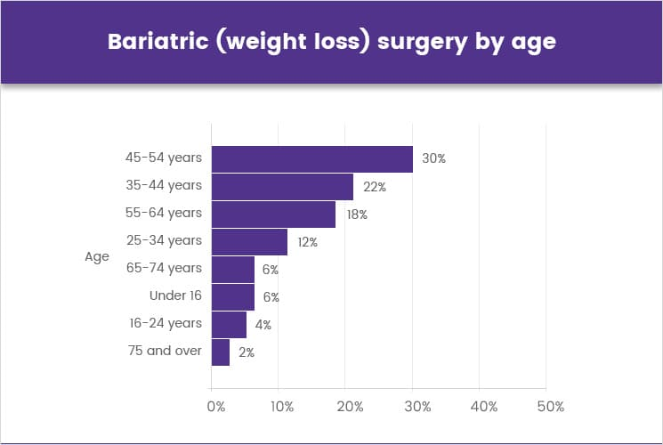 Bariatric (weight loss) surgery by age