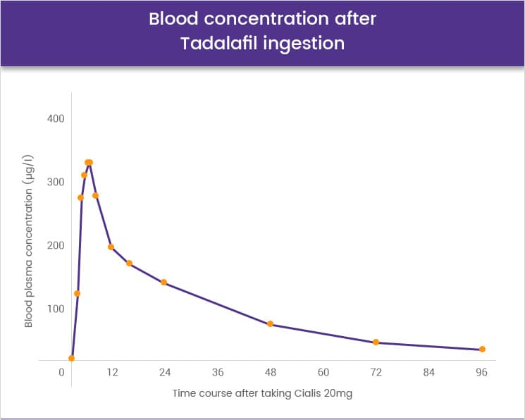 Blood concentration after Tadalafil (Cialis)