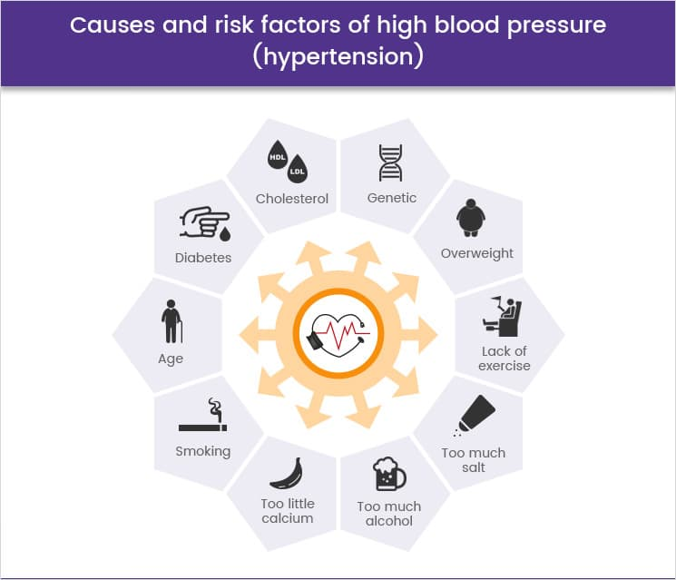 Causes and risk factors of hypertension (hypertension)