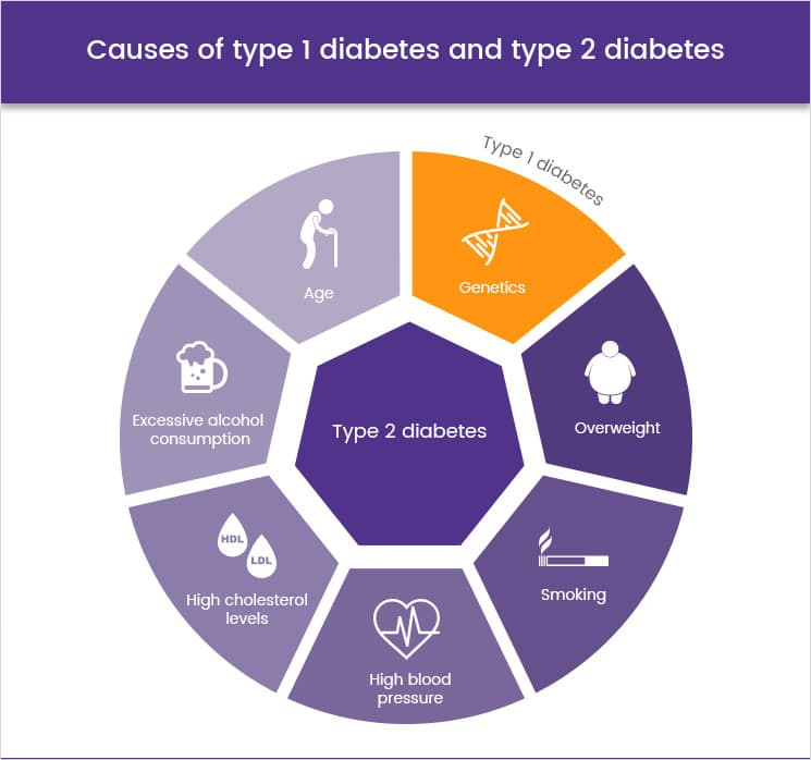 Causes of type 1 Diabetes and type 2 Diabetes