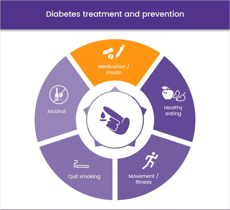 Diabetes treatment and prevention