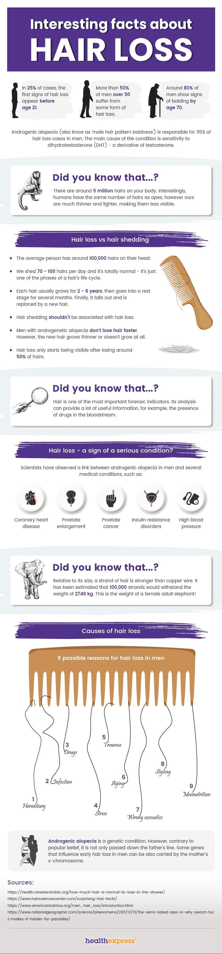Interesting facts about hair loss