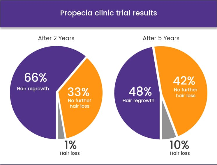 Propecia Clinic Trial Results
