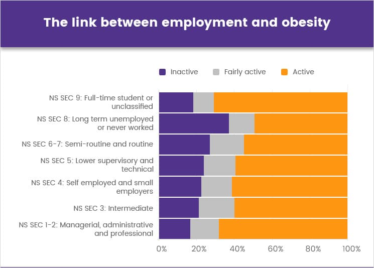 The link between employment and obesity