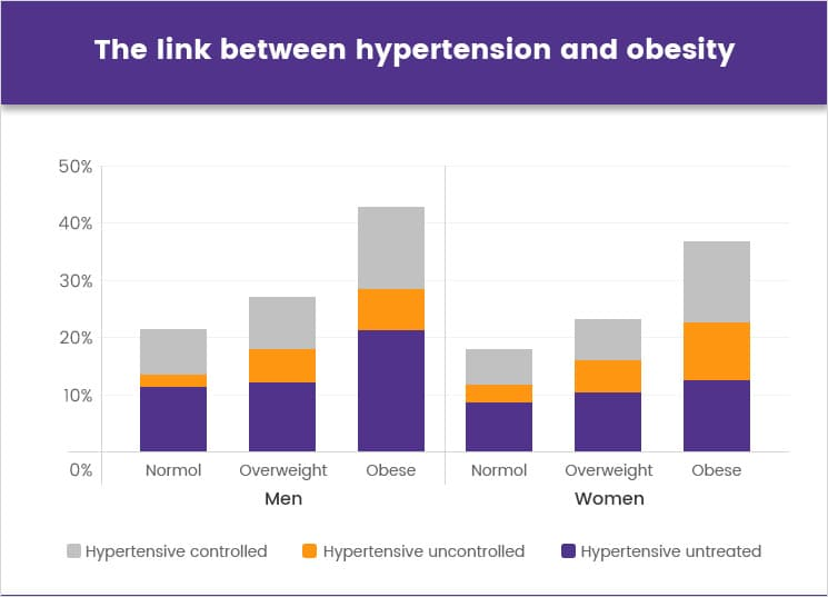 The link between hypertension and obesity