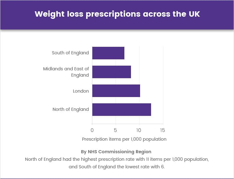 Weight loss prescription across the UK