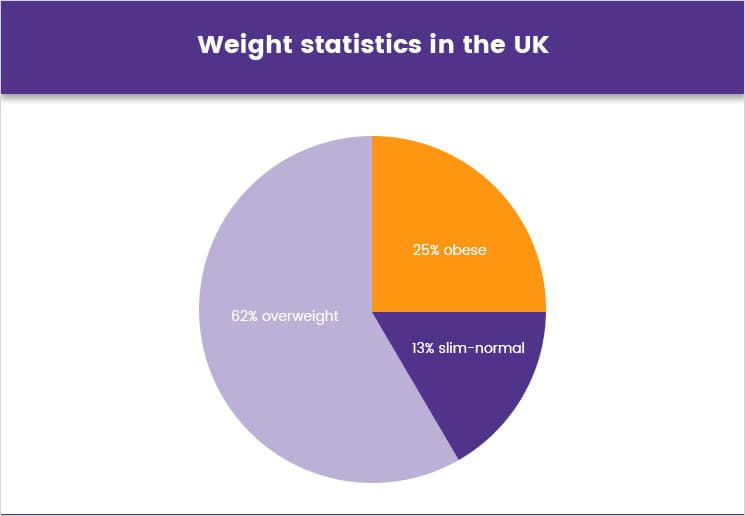 Weight statistics in the UK